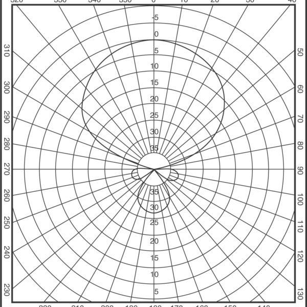 low-hi-band-vp-pattern