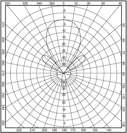 wl7-13-hp-graph